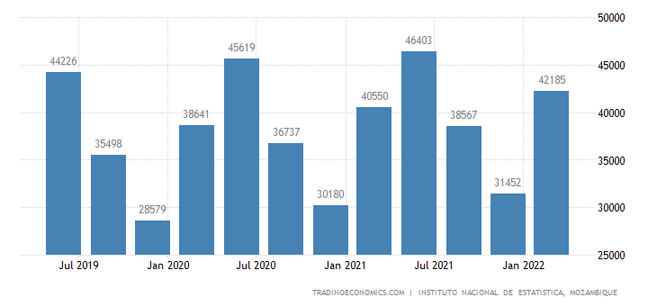 Mozambique GDP From Agriculture