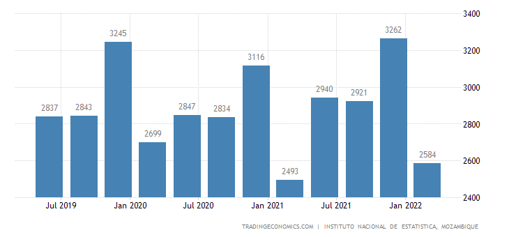 Mozambique GDP From Construction
