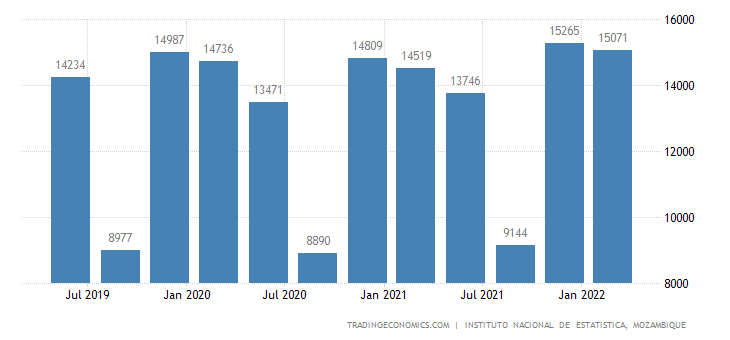 Mozambique GDP From Manufacturing