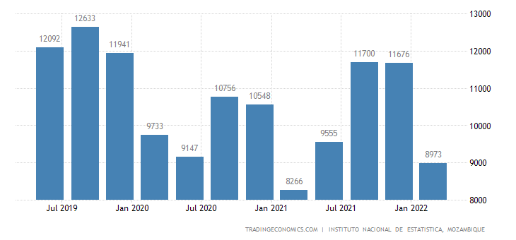 Mozambique GDP From Mining