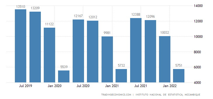 Mozambique GDP From Public Administration