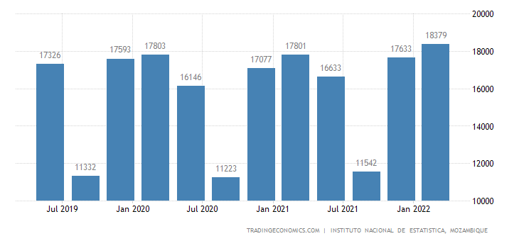 Mozambique Gdp From Trade and Repair Services