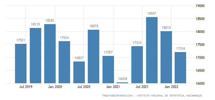 Mozambique Gdp From Transport