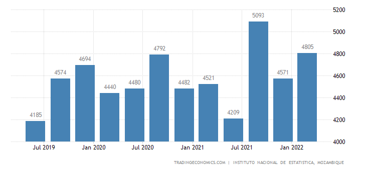 Mozambique GDP From Utilities