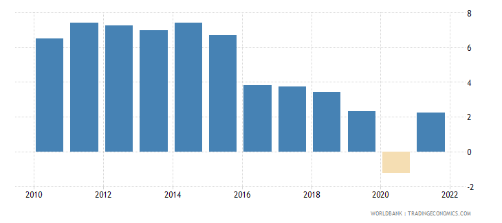 mozambique gdp growth annual percent 2010 wb data