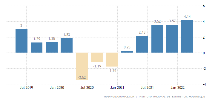 Mozambique GDP Annual Growth Rate