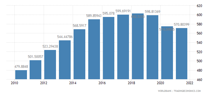 mozambique gdp per capita constant 2000 us dollar wb data