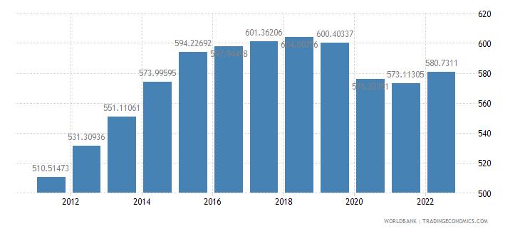 mozambique gdp per capita constant 2000 us dollar wb data