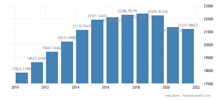 mozambique gdp per capita constant lcu wb data