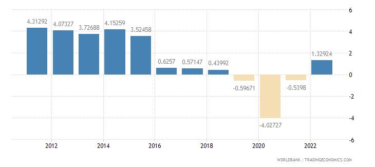 mozambique gdp per capita growth annual percent wb data