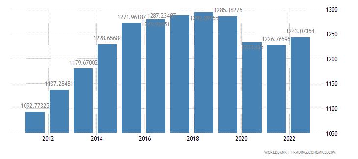 mozambique gdp per capita ppp constant 2005 international dollar wb data