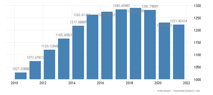 mozambique gdp per capita ppp constant 2005 international dollar wb data