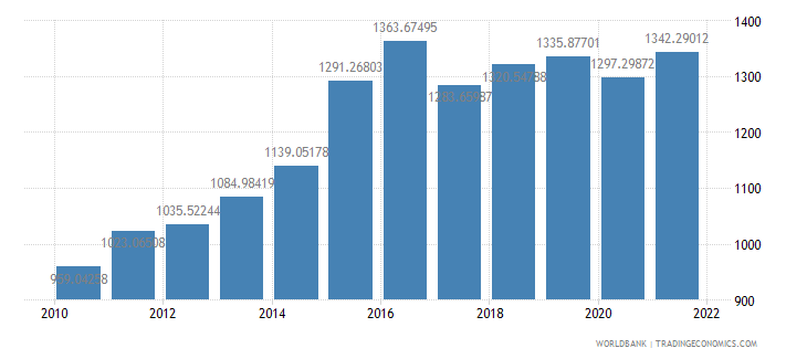 mozambique gdp per capita ppp us dollar wb data