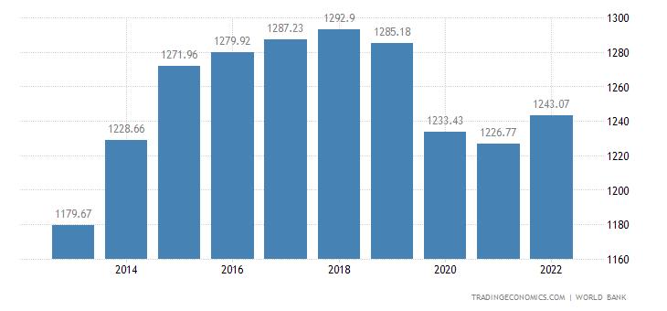 Mozambique GDP per capita PPP
