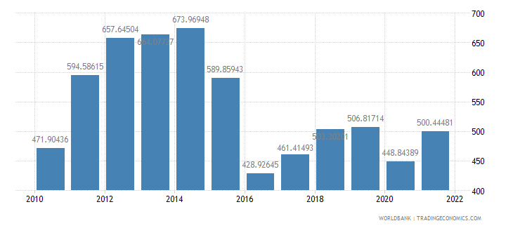 mozambique gdp per capita us dollar wb data