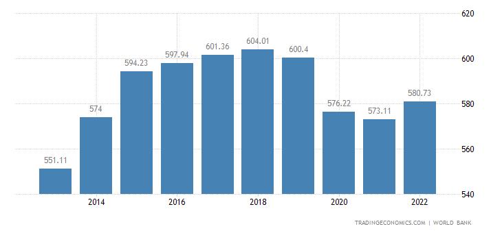 Mozambique GDP per capita