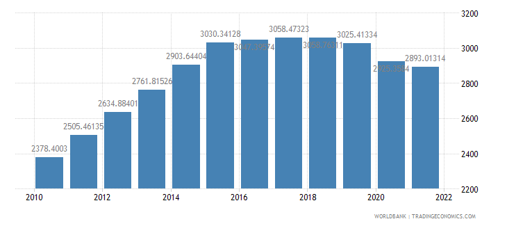mozambique gdp per person employed constant 1990 ppp dollar wb data