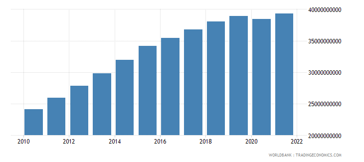 mozambique gdp ppp constant 2005 international dollar wb data