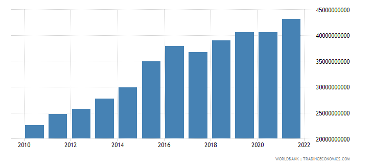 mozambique gdp ppp us dollar wb data