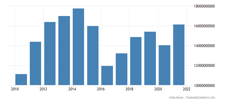mozambique gdp us dollar wb data
