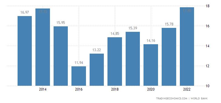 Mozambique GDP