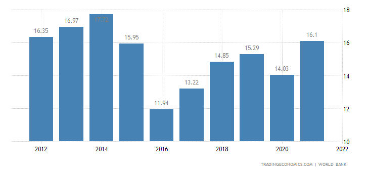 Mozambique GDP