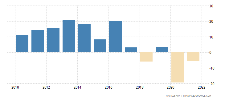 mozambique general government final consumption expenditure annual percent growth wb data