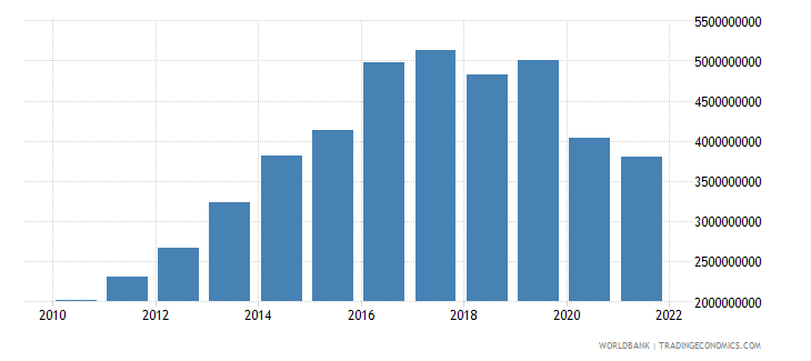 mozambique general government final consumption expenditure constant 2000 us dollar wb data