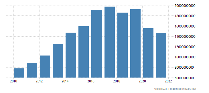 mozambique general government final consumption expenditure constant lcu wb data