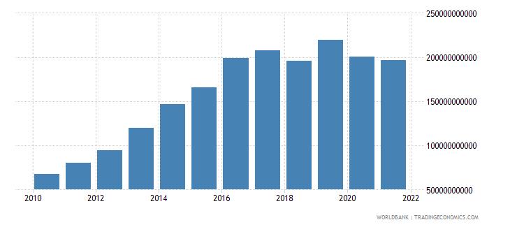 mozambique general government final consumption expenditure current lcu wb data