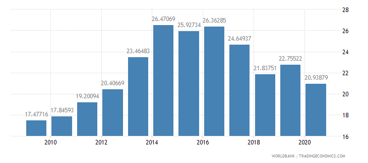 mozambique general government final consumption expenditure percent of gdp wb data