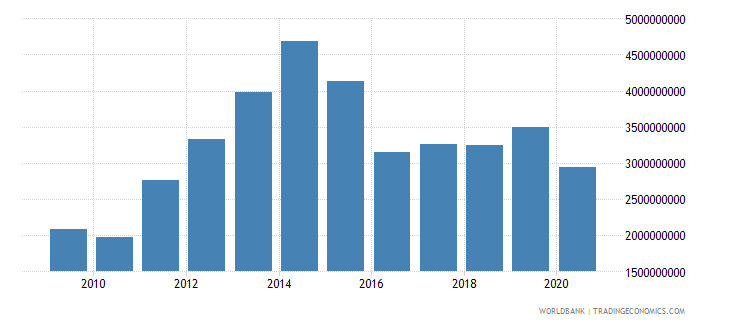 mozambique general government final consumption expenditure us dollar wb data
