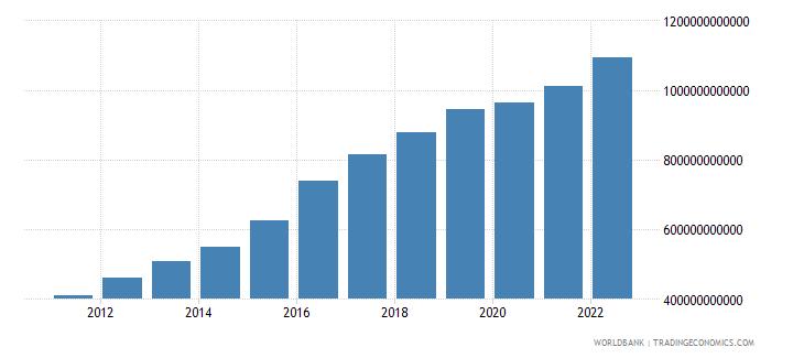 mozambique gni current lcu wb data