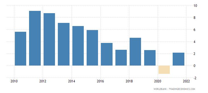 mozambique gni growth annual percent wb data