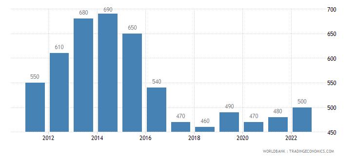 mozambique gni per capita atlas method us dollar wb data