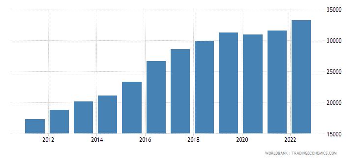 mozambique gni per capita current lcu wb data
