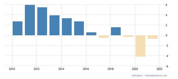 mozambique gni per capita growth annual percent wb data