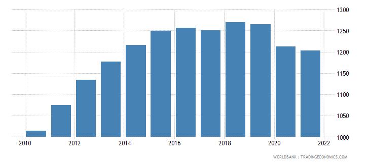 mozambique gni per capita ppp constant 2011 international $ wb data