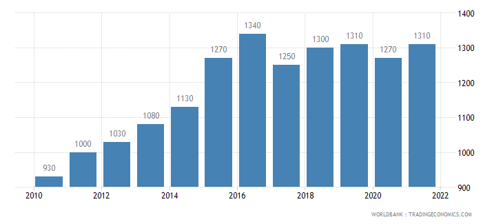 mozambique gni per capita ppp us dollar wb data