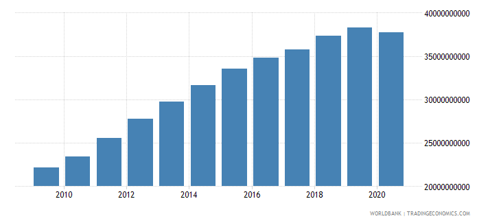 mozambique gni ppp constant 2011 international $ wb data