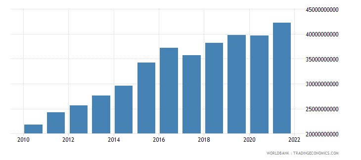 mozambique gni ppp us dollar wb data