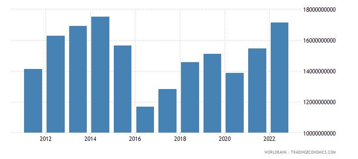 mozambique gni us dollar wb data
