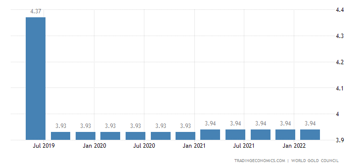Mozambique Gold Reserves