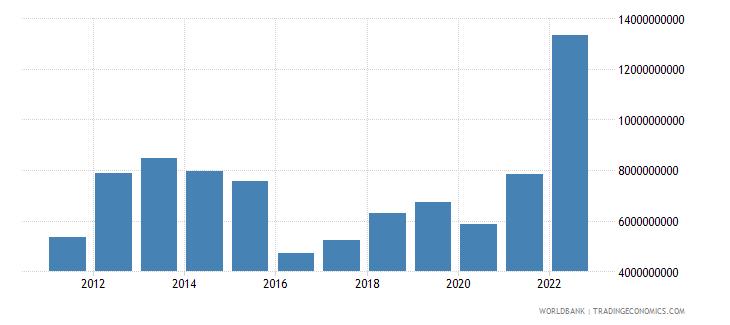 mozambique goods imports bop us dollar wb data