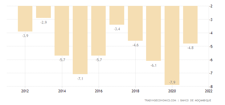 Mozambique Government Budget