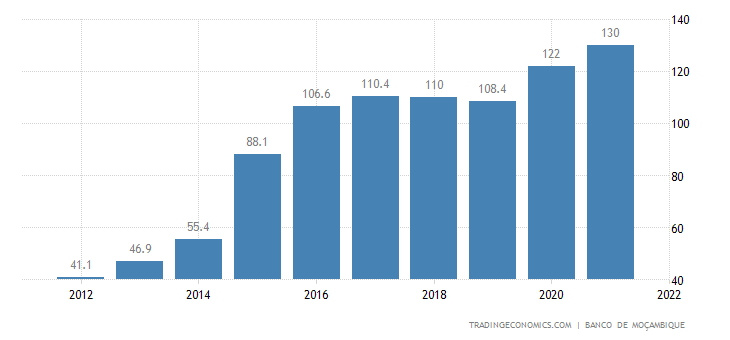 Mozambique Government Debt to GDP