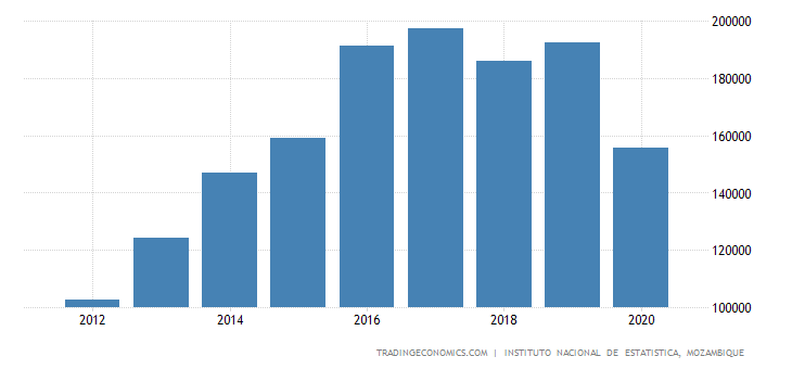 Mozambique Government Spending