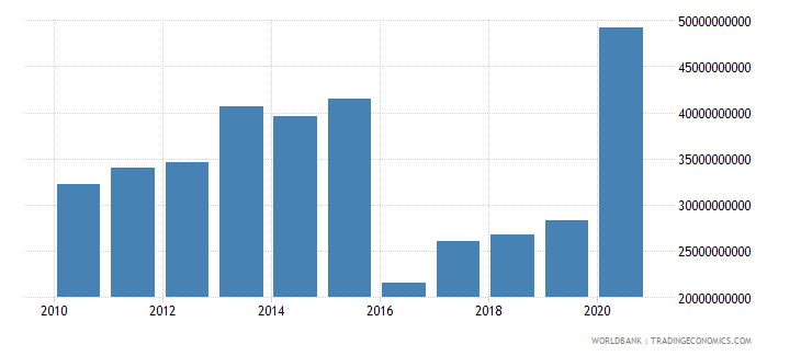 mozambique grants and other revenue current lcu wb data
