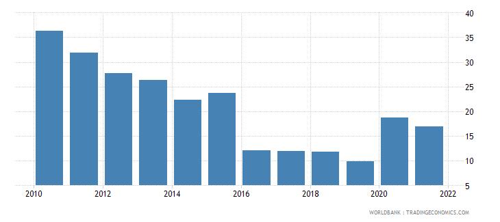 mozambique grants and other revenue percent of revenue wb data