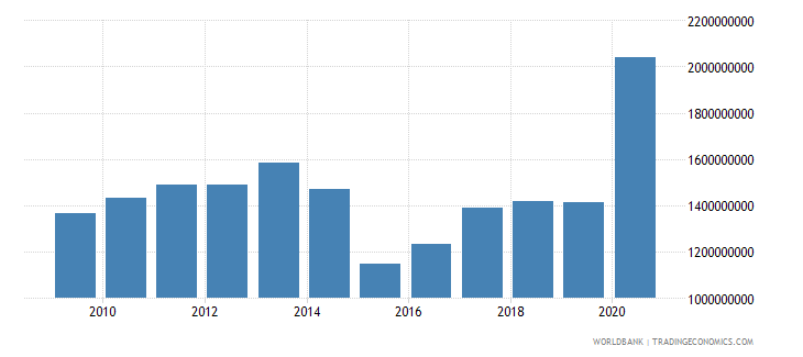 mozambique grants excluding technical cooperation bop us dollar wb data